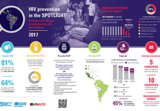 New PAHO/WHO, UNAIDS report puts HIV prevention in the spotlight