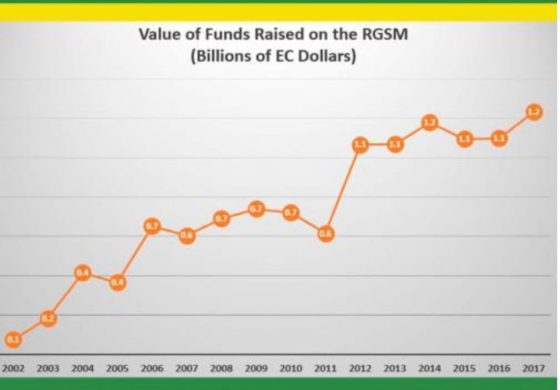 ECCU Governments Raise $1.2 Billion on Regional Government Securities Market