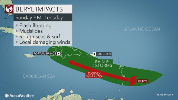 hurricane beryl_accuweather