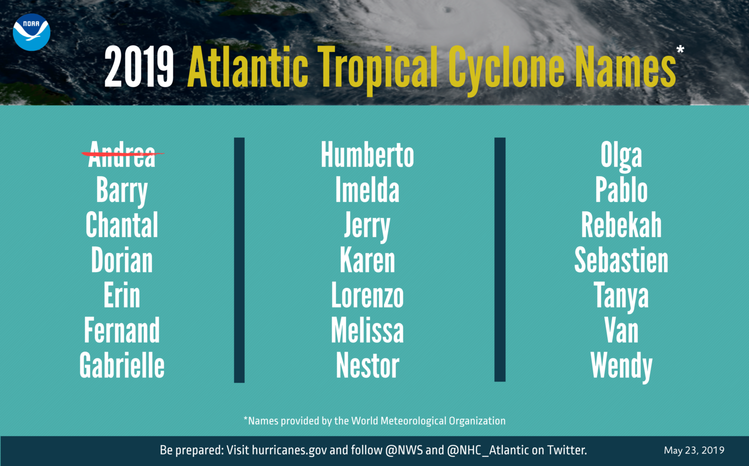 2019 Hurricane Names - Strikethrough NOAA