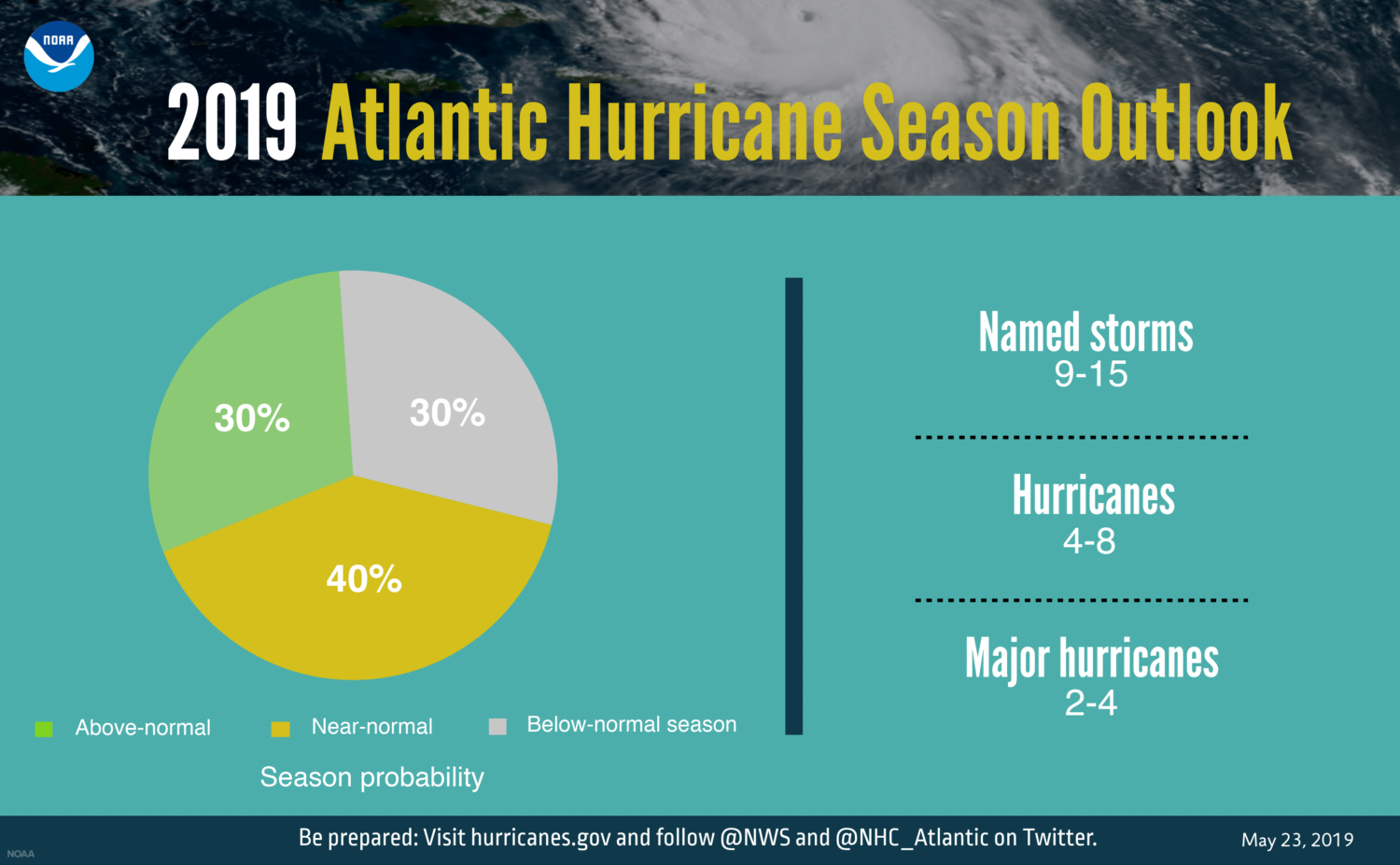 noaa 2019 atlantic hurricane season prediction chartpng